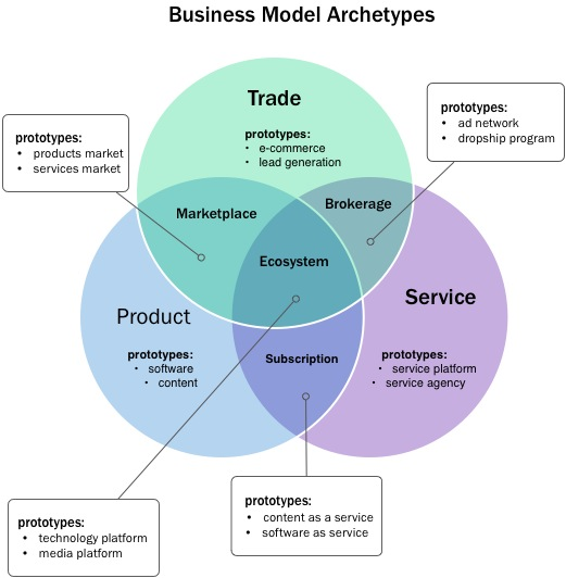 "I 7 archetipi di business model secondo ""The Smarter Startup"""