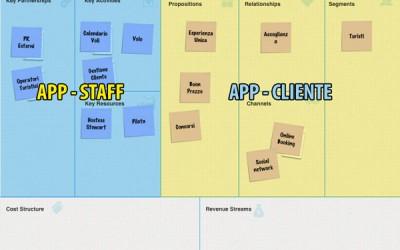 Il Business Model Canvas e l'analisi dei requisiti