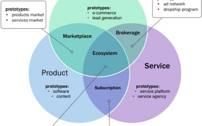 """I 7 archetipi di business model secondo """"The Smarter Startup"""""""