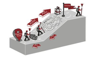 Customer Forces Canvas: l'idea della tua startup sotto torchio